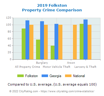 Folkston Property Crime vs. State and National Comparison