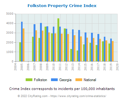 Folkston Property Crime vs. State and National Per Capita