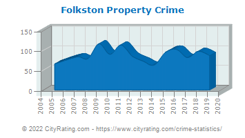 Folkston Property Crime