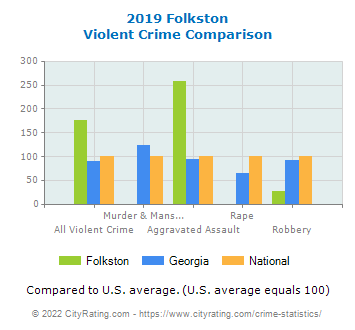 Folkston Violent Crime vs. State and National Comparison