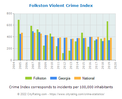 Folkston Violent Crime vs. State and National Per Capita