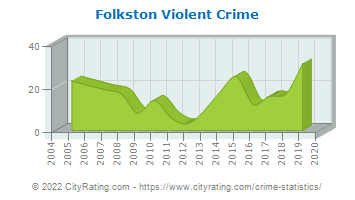 Folkston Violent Crime