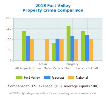 Fort Valley Property Crime vs. State and National Comparison