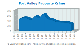 Fort Valley Property Crime