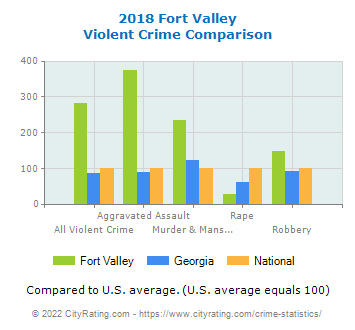 Fort Valley Violent Crime vs. State and National Comparison