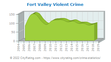 Fort Valley Violent Crime