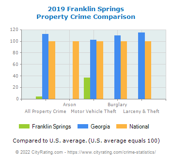 Franklin Springs Property Crime vs. State and National Comparison