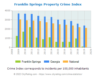 Franklin Springs Property Crime vs. State and National Per Capita