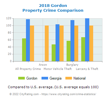 Gordon Property Crime vs. State and National Comparison