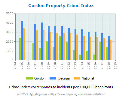 Gordon Property Crime vs. State and National Per Capita
