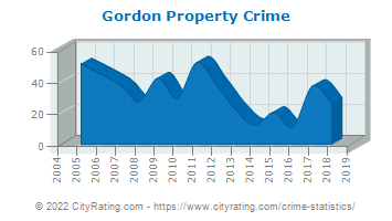 Gordon Property Crime