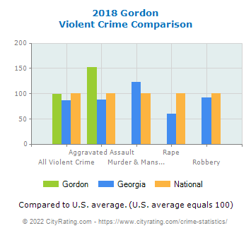 Gordon Violent Crime vs. State and National Comparison