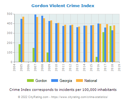 Gordon Violent Crime vs. State and National Per Capita