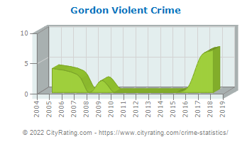 Gordon Violent Crime