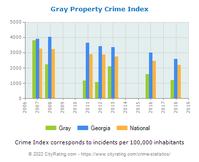 Gray Property Crime vs. State and National Per Capita