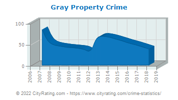 Gray Property Crime