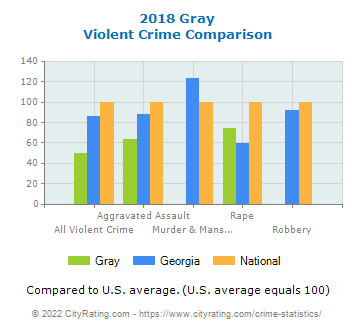 Gray Violent Crime vs. State and National Comparison
