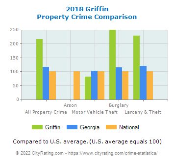 Griffin Property Crime vs. State and National Comparison