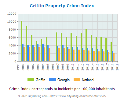 Griffin Property Crime vs. State and National Per Capita
