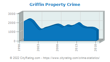 Griffin Property Crime