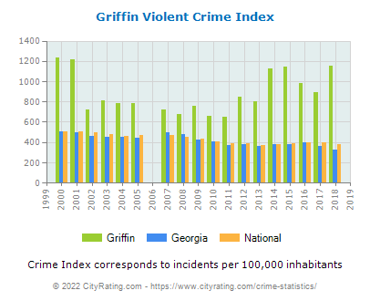 Griffin Violent Crime vs. State and National Per Capita