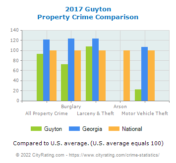 Guyton Property Crime vs. State and National Comparison