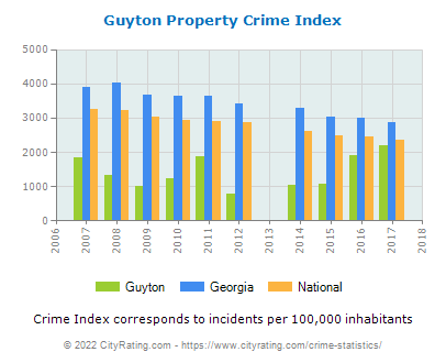Guyton Property Crime vs. State and National Per Capita
