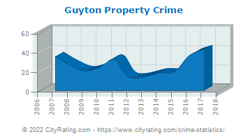 Guyton Property Crime