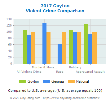 Guyton Violent Crime vs. State and National Comparison