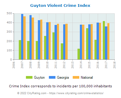 Guyton Violent Crime vs. State and National Per Capita