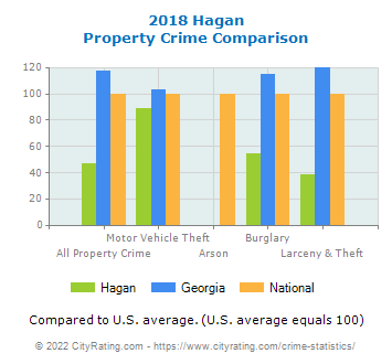 Hagan Property Crime vs. State and National Comparison