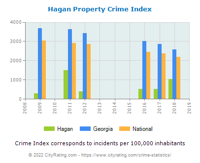 Hagan Property Crime vs. State and National Per Capita