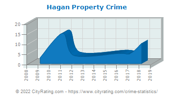 Hagan Property Crime