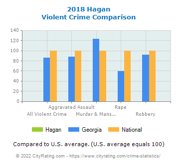Hagan Violent Crime vs. State and National Comparison