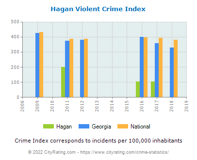 Hagan Violent Crime vs. State and National Per Capita