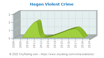 Hagan Violent Crime