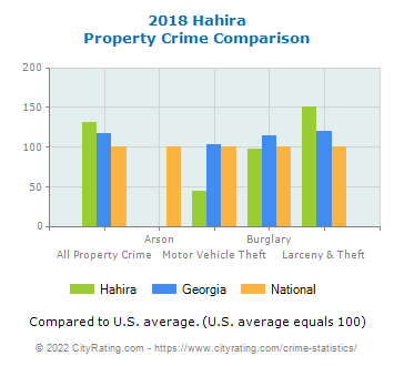 Hahira Property Crime vs. State and National Comparison
