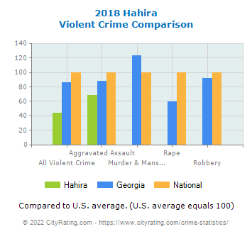 Hahira Violent Crime vs. State and National Comparison