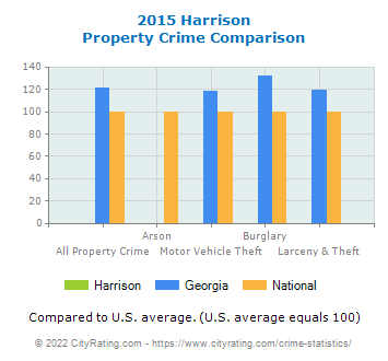 Harrison Property Crime vs. State and National Comparison