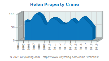 Helen Property Crime