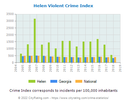 Helen Violent Crime vs. State and National Per Capita