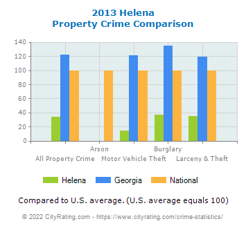 Helena Property Crime vs. State and National Comparison