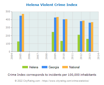 Helena Violent Crime vs. State and National Per Capita