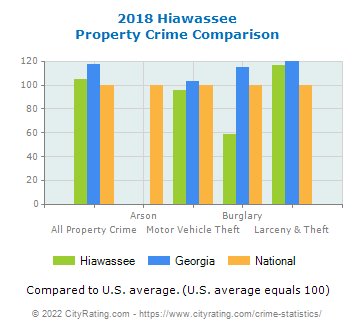 Hiawassee Property Crime vs. State and National Comparison
