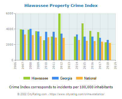 Hiawassee Property Crime vs. State and National Per Capita
