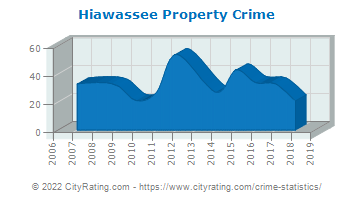 Hiawassee Property Crime