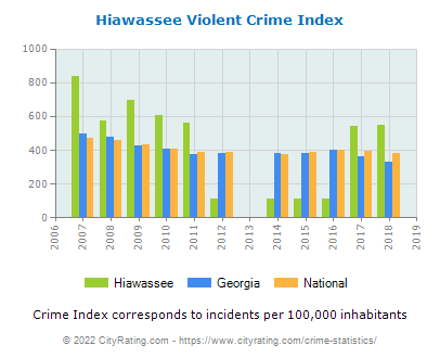 Hiawassee Violent Crime vs. State and National Per Capita