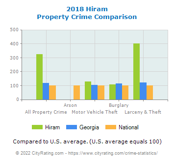 Hiram Property Crime vs. State and National Comparison