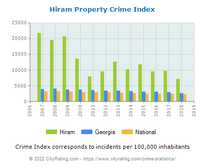 Hiram Property Crime vs. State and National Per Capita