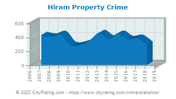 Hiram Property Crime